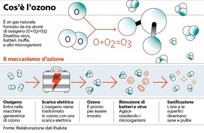 meccanismo ozono per sanificazione
