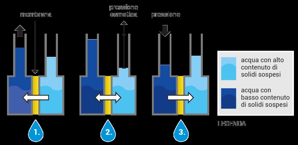 Oro blu italia schema osmosi
